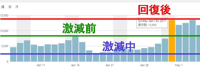 アクセスの減少から回復までのグラフの画像